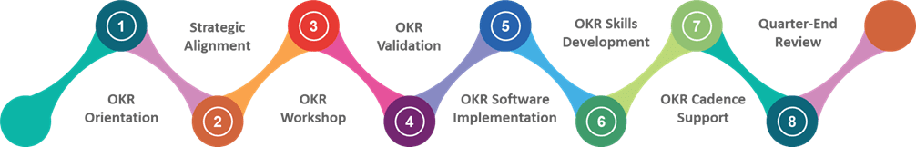OKR Implementation Process